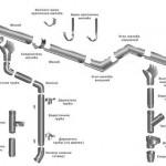 Водосточные системы